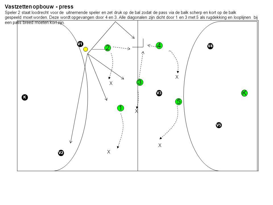 Vastzetten opbouw - press Speler 2 staat loodrecht voor de uitnemende speler en zet druk op de bal zodat de pass via de balk scherp en kort op de balk gespeeld moet worden.