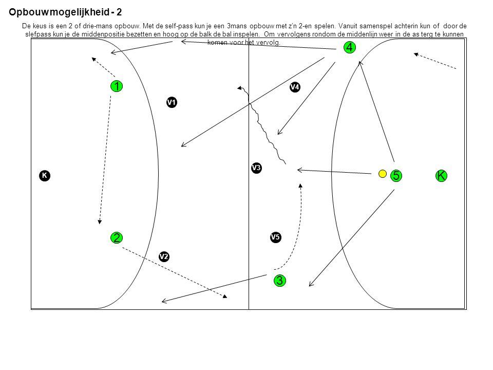 Opbouw mogelijkheid - 2 1 2 V1 V2 3 4 5 V5 V4 V3 K K De keus is een 2 of drie-mans opbouw.