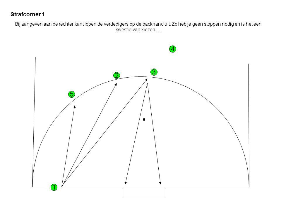 3 4 5 Strafcorner 1 1 2 Bij aangeven aan de rechter kant lopen de verdedigers op de backhand uit.
