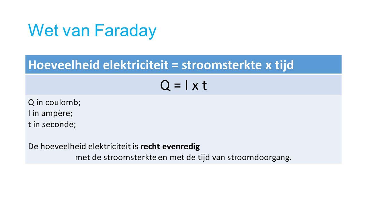 Wet van Faraday Hoeveelheid elektriciteit = stroomsterkte x tijd Q = I x t Q in coulomb; I in ampère; t in seconde; De hoeveelheid elektriciteit is recht evenredig met de stroomsterkte en met de tijd van stroomdoorgang.