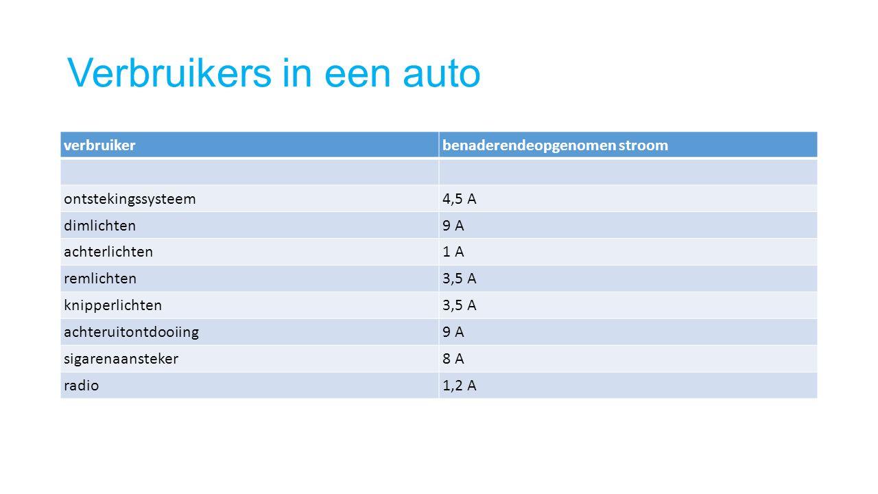 Verbruikers in een auto verbruikerbenaderendeopgenomen stroom ontstekingssysteem4,5 A dimlichten9 A achterlichten1 A remlichten3,5 A knipperlichten3,5
