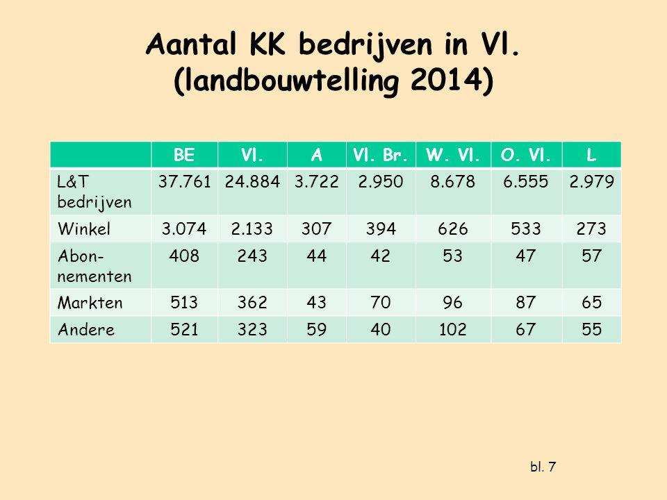 Aantal KK bedrijven in Vl. (landbouwtelling 2014) BEVl.AVl.