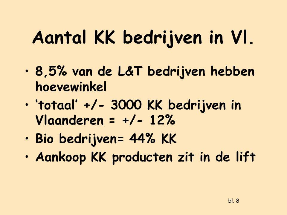 Aantal KK bedrijven in Vl.