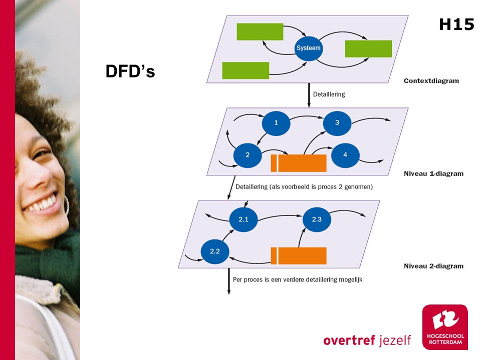 DFD's H15