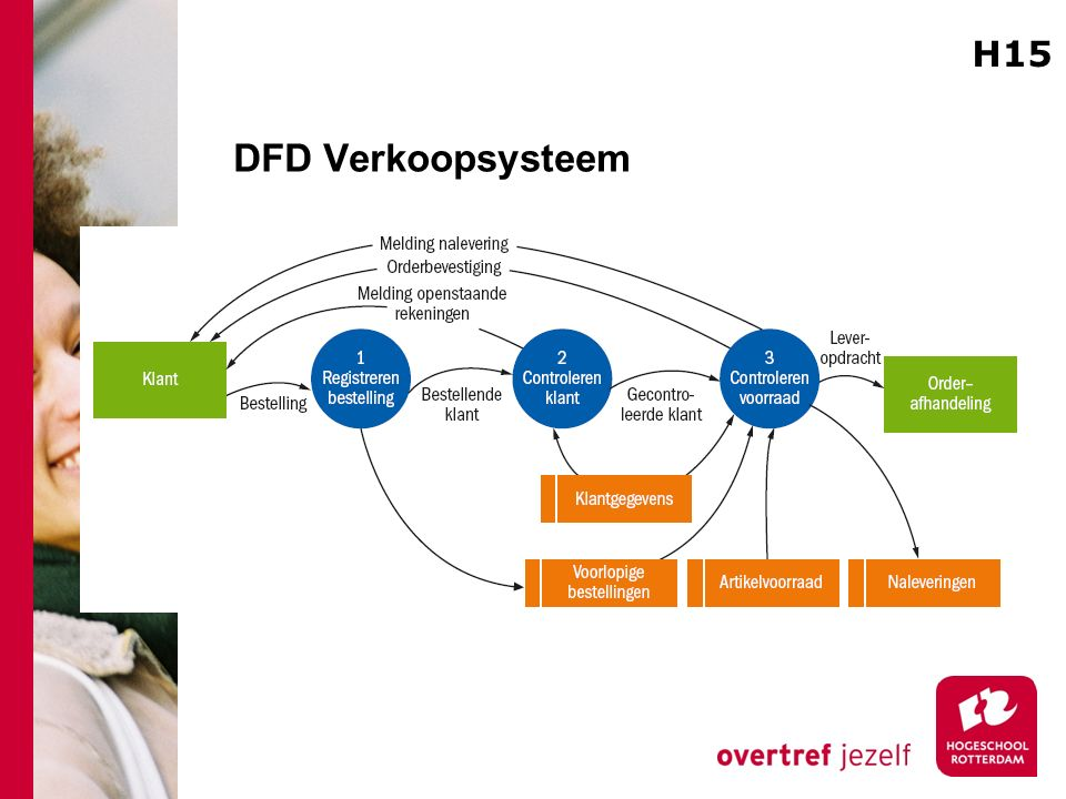 DFD Verkoopsysteem H15