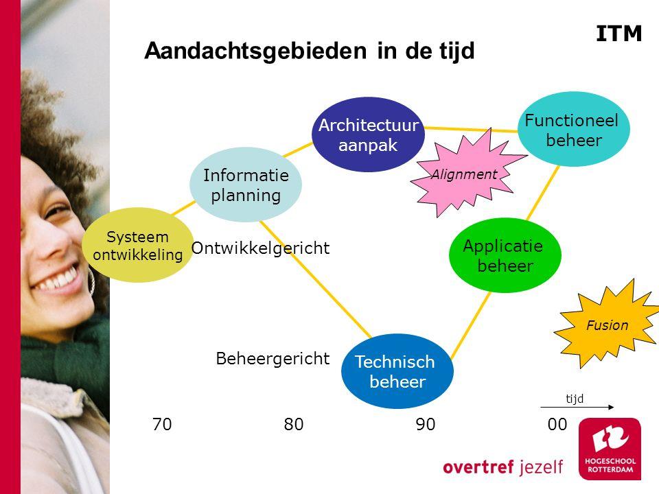Aandachtsgebieden in de tijd Functioneel beheer Architectuur aanpak Applicatie beheer Technisch beheer Informatie planning Systeem ontwikkeling 708090