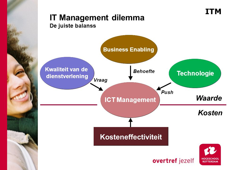 IT Management dilemma De juiste balanss Push Waarde Kosten Technology CostEffectiveness Kwaliteit van de dienstverlening Business Enabling Technologie ICT Management Kosteneffectiviteit Vraag Behoefte ITM