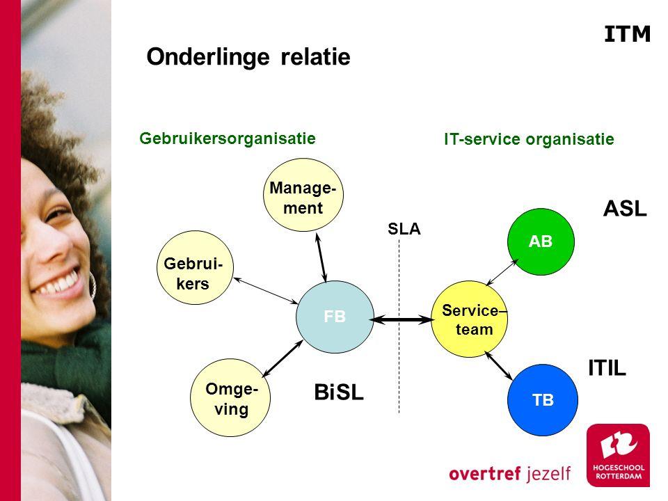 Onderlinge relatie AB Gebrui - kers FB Manage - ment Service– team IT-service organisatie TB Omge- ving ASL BiSL ITIL SLA Gebruikersorganisatie ITM