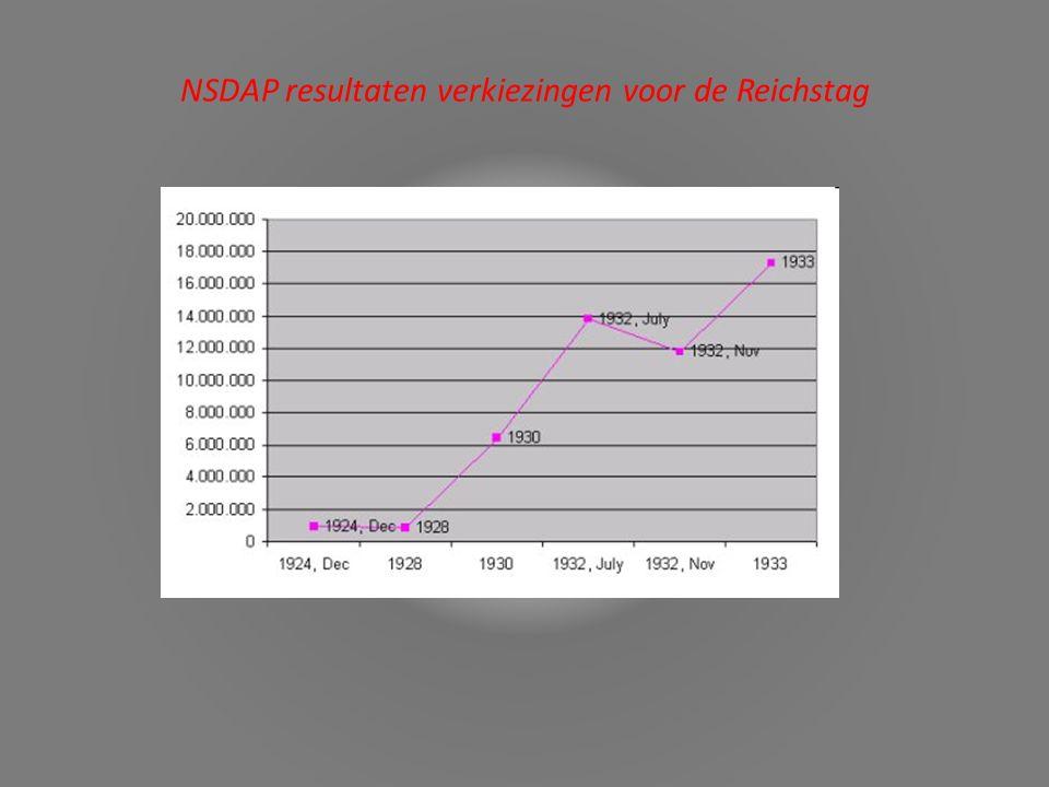 NSDAP resultaten verkiezingen voor de Reichstag
