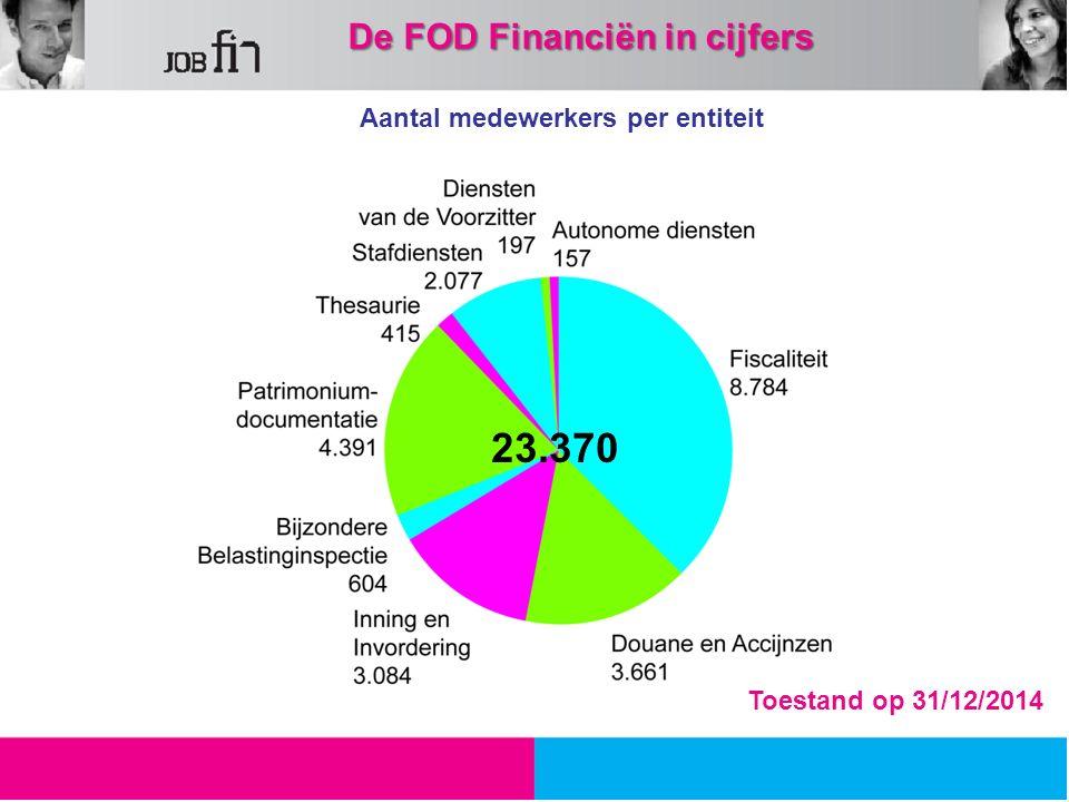 Aantal medewerkers per entiteit 39,29 % 15,63 % 12,01 % 16,66 % 9,73 % Toestand op 31/12/2014 De FOD Financiën in cijfers 23.370
