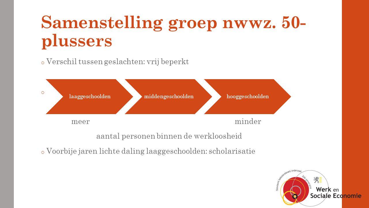 Samenstelling groep nwwz.