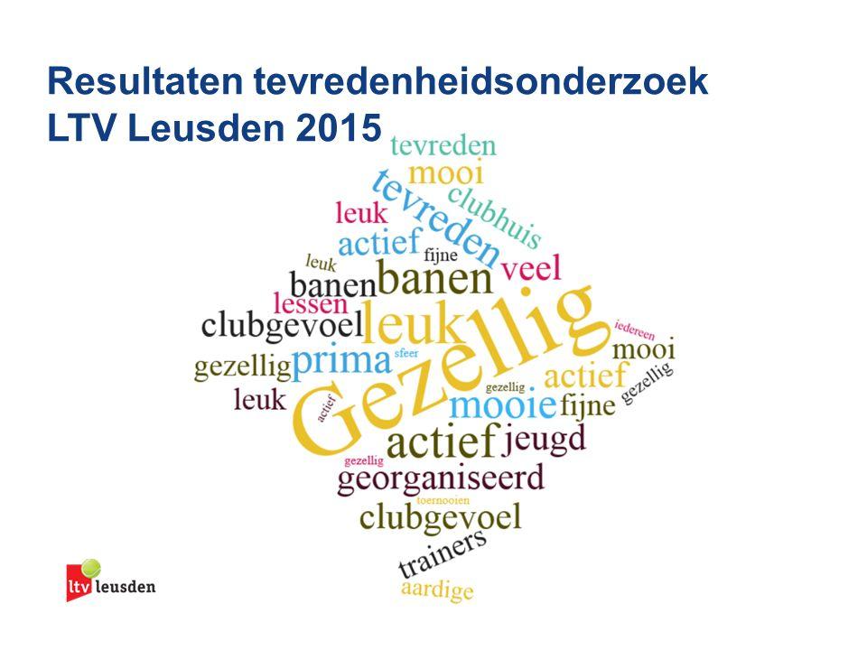Zilveren Kruis Presentatieslides 100% tekst mét subtitel Resultaten tevredenheidsonderzoek LTV Leusden 2015 Onderstaande balk s.v.p.