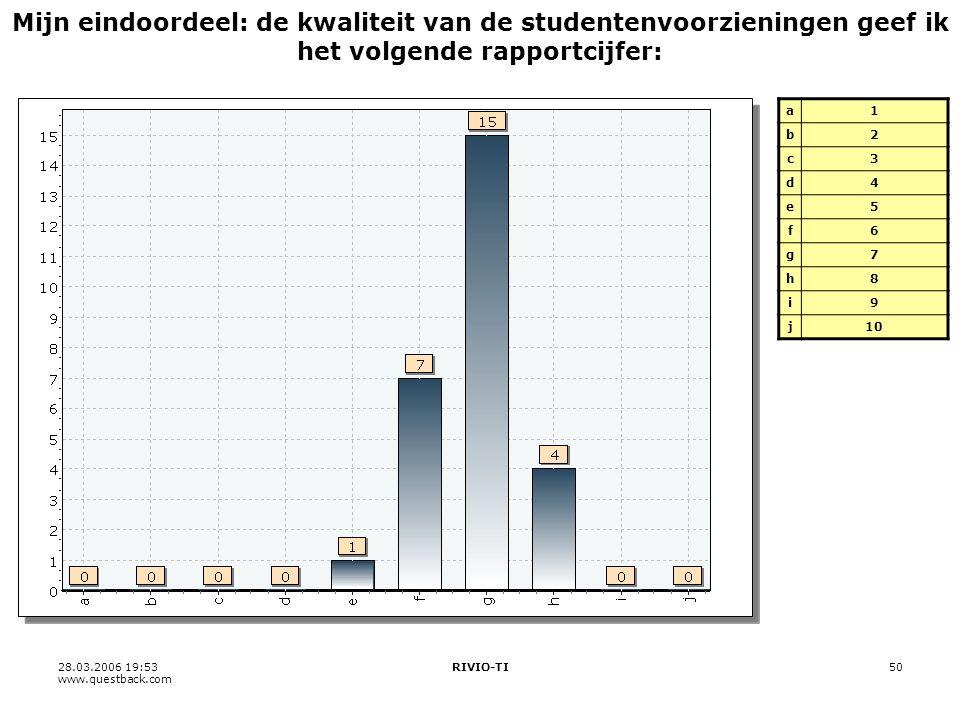 28.03.2006 19:53 www.questback.com RIVIO-TI50 Mijn eindoordeel: de kwaliteit van de studentenvoorzieningen geef ik het volgende rapportcijfer: a1 b2 c3 d4 e5 f6 g7 h8 i9 j10