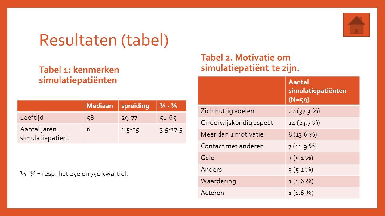 Resultaten (tabel) Tabel 1: kenmerken simulatiepatiënten Mediaanspreiding¼ - ¾ Leeftijd5829-7751-65 Aantal jaren simulatiepatiënt 61.5-253.5-17.5 Tabel 2.
