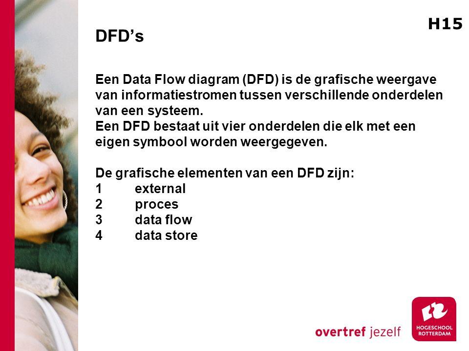 DFD's Een Data Flow diagram (DFD) is de grafische weergave van informatiestromen tussen verschillende onderdelen van een systeem. Een DFD bestaat uit