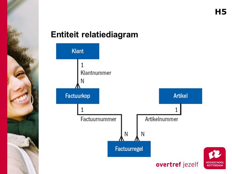 Entiteit relatiediagram H5