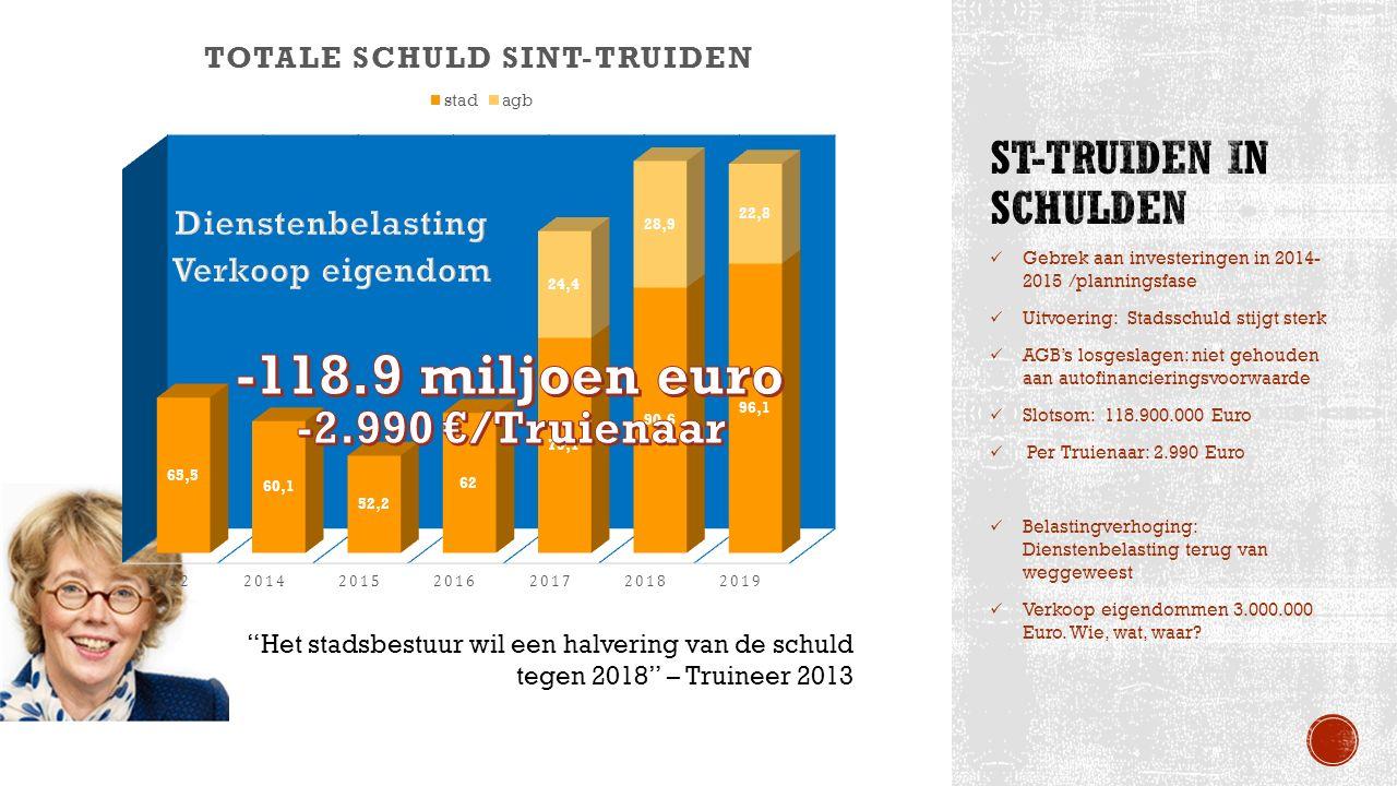 Gebrek aan investeringen in 2014- 2015 /planningsfase Uitvoering: Stadsschuld stijgt sterk AGB's losgeslagen: niet gehouden aan autofinancieringsvoorw