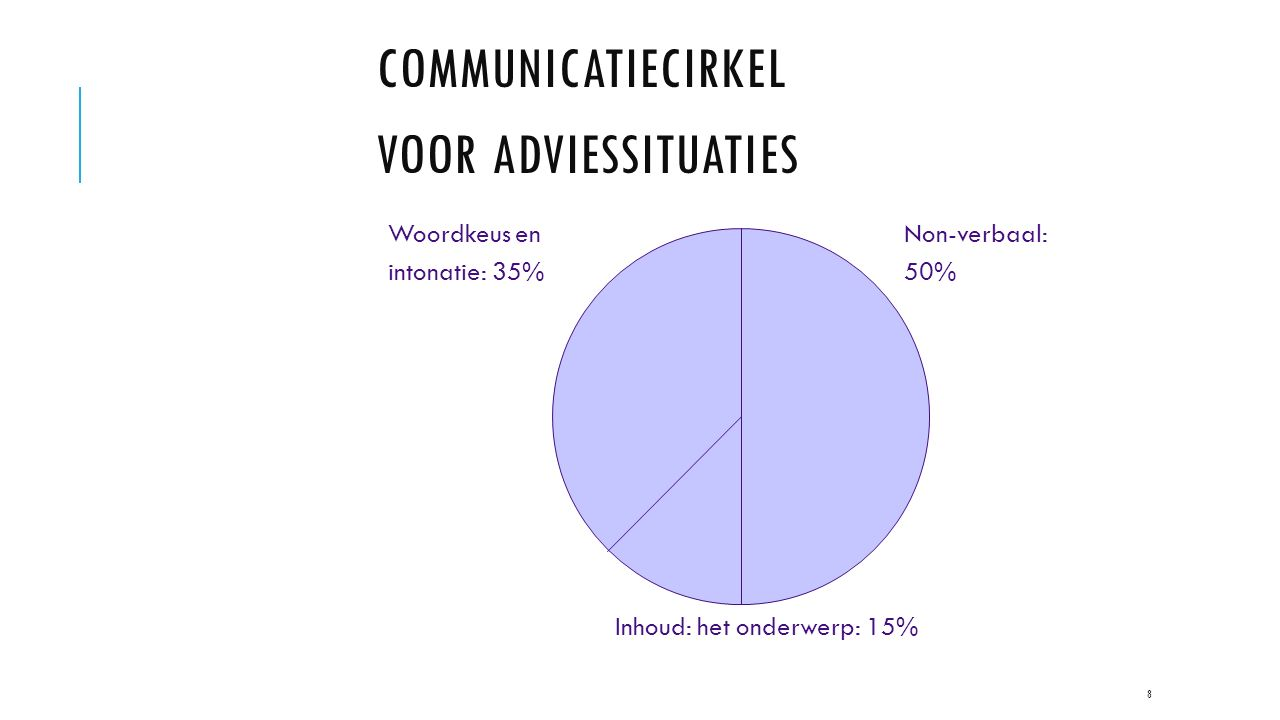 COMMUNICATIECIRKEL VOOR ADVIESSITUATIES 8 Non-verbaal: 50% Woordkeus en intonatie: 35% Inhoud: het onderwerp: 15%
