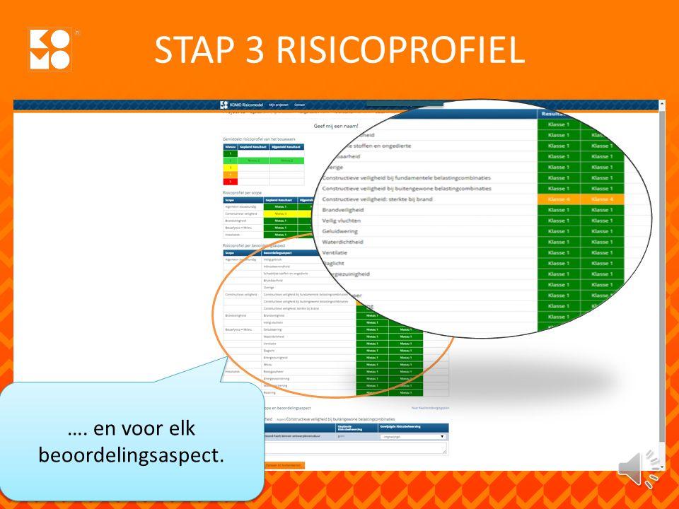 STAP 3 RISICOPROFIEL 1 oktober 2015 …. gespecificeerd naar scope ….