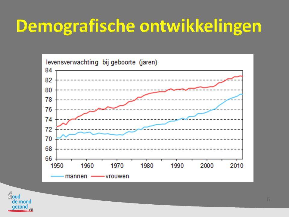 Demografische ontwikkelingen Aantal ouderen van 2,8 miljoen  4,3 miljoen in 2032 16,8% van de bevolking  24,6% Vanaf 65 jaar heeft 50% 1 chronische aandoening Vanaf 75 jaar heeft 33% meer dan 1 chronische aandoening In 2030 1.160.000 kwetsbare ouderen