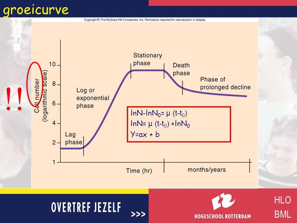 groeicurve HLO BML !! lnN-lnN 0 = µ (t-t 0 ) lnN= µ (t-t 0 ) +lnN 0 Y=ax + b