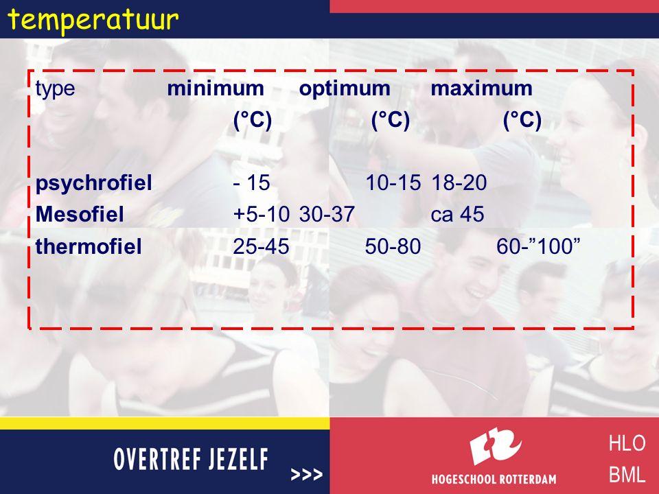 """temperatuur type minimumoptimummaximum (°C) (°C) (°C) psychrofiel - 1510-15 18-20 Mesofiel+5-1030-37ca 45 thermofiel 25-4550-8060-""""100"""" HLO BML"""