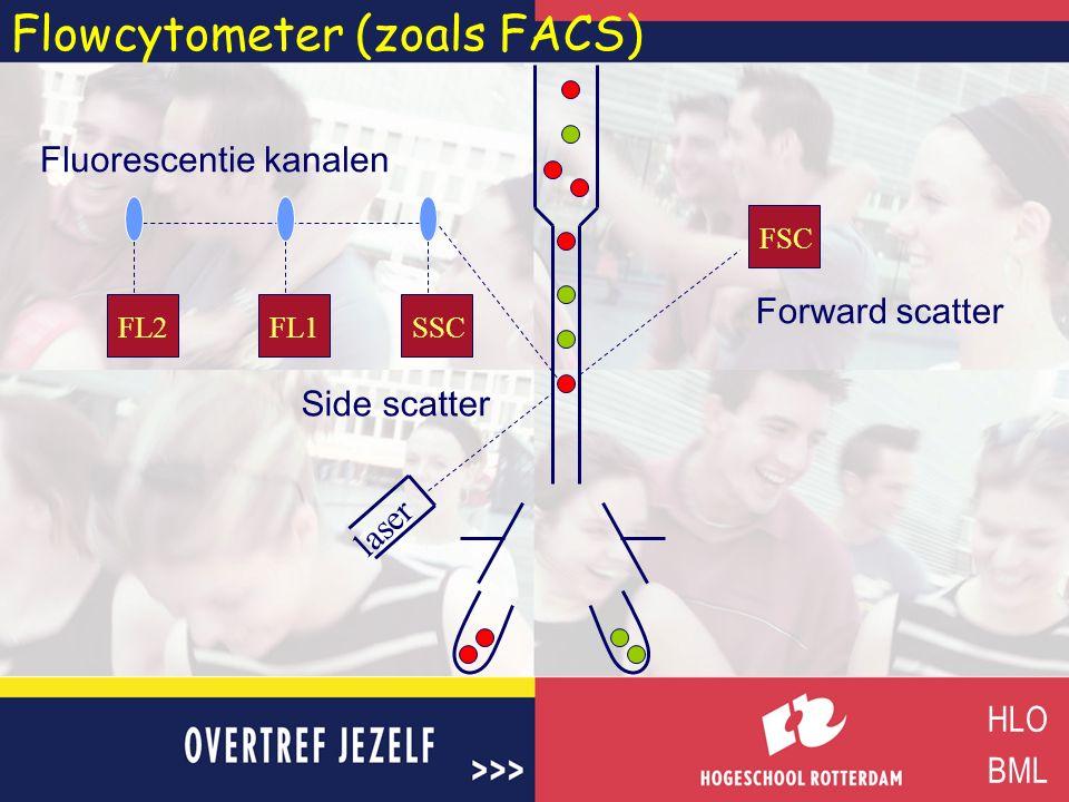 Flowcytometer (zoals FACS) HLO BML FL2FL1SSC FSC laser Forward scatter Side scatter Fluorescentie kanalen