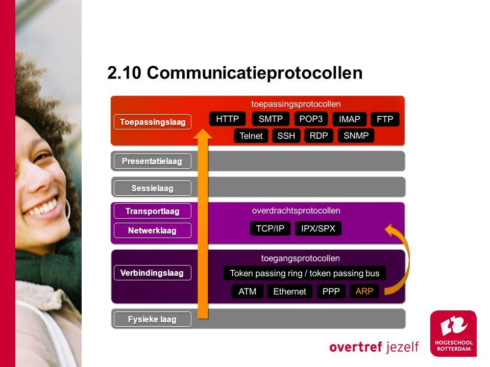 2.10 Communicatieprotocollen Toepassingslaag Presentatielaag Sessielaag Transportlaag Netwerklaag Verbindingslaag Fysieke laag