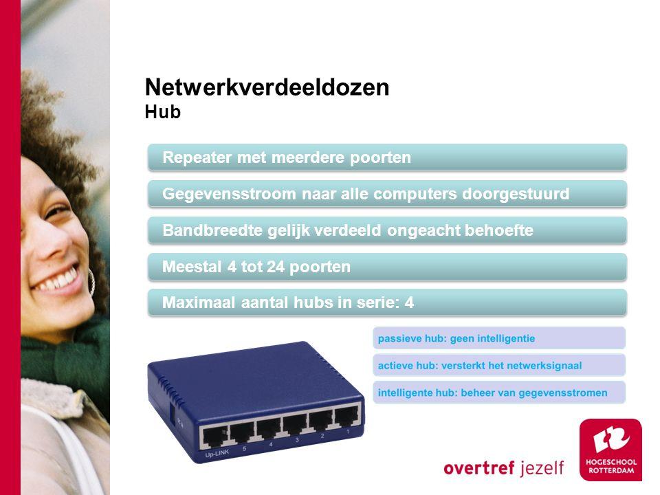 Netwerkverdeeldozen Hub Repeater met meerdere poorten Gegevensstroom naar alle computers doorgestuurd Bandbreedte gelijk verdeeld ongeacht behoefte Meestal 4 tot 24 poorten Maximaal aantal hubs in serie: 4