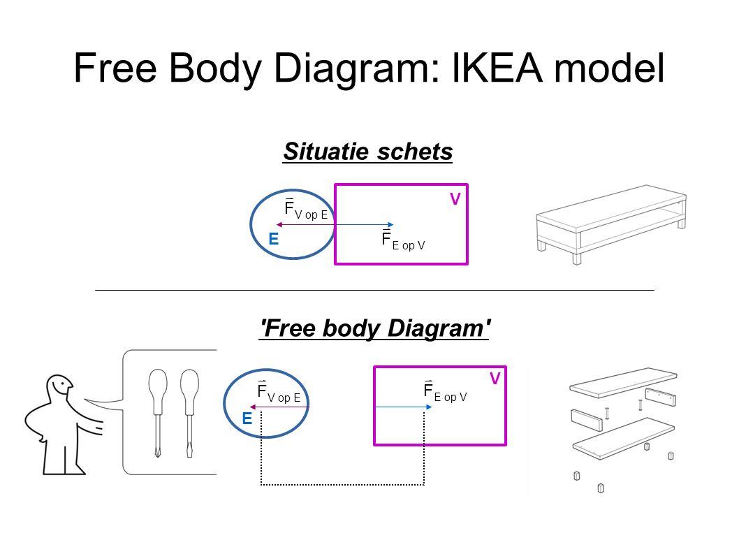 Lichamen in contact, Krachten in paren (Free body model) E V F V op E F E op V