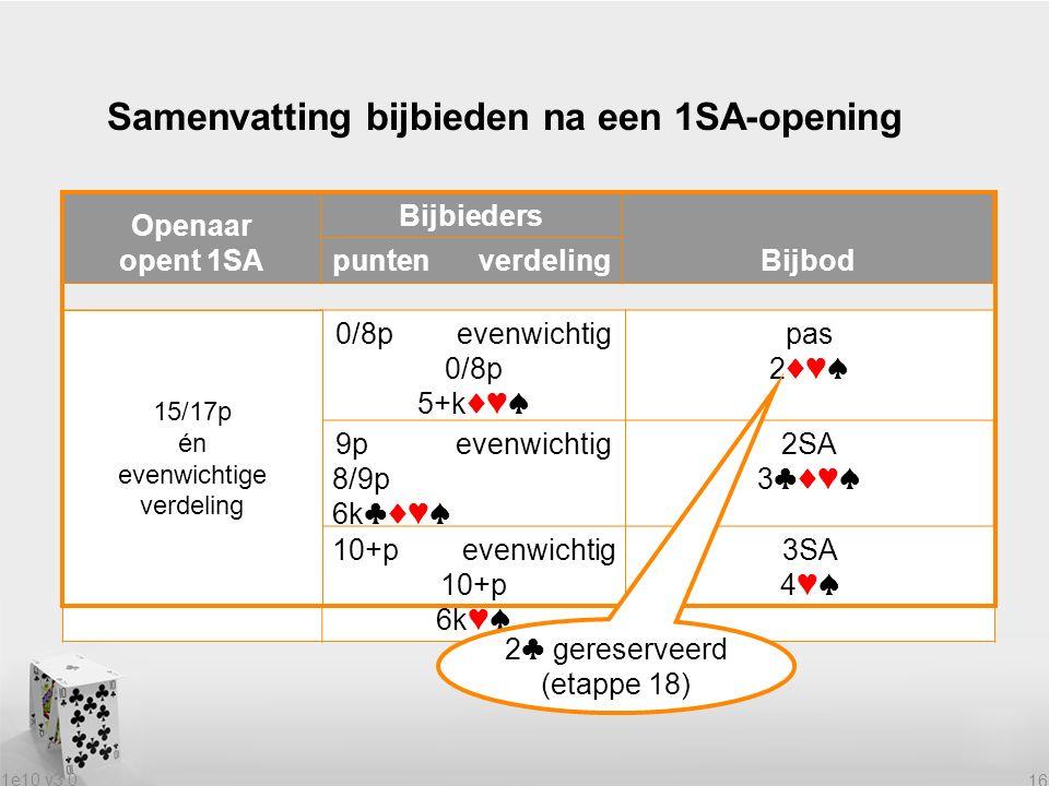 1e10 v3.0 16 Samenvatting bijbieden na een 1SA-opening Openaar opent 1SA Bijbieders Bijbod puntenverdeling met 15/17p0/8p evenwichtig 0/8p 5+k♦♥♠ pas 2♦♥♠ en een evenwichtige 9p evenwichtig 8/9p 6k♣♦♥♠ 2SA 3♣♦♥♠ verdeling10+p evenwichtig 10+p 6k♥♠ 3SA 4♥♠ 15/17p én evenwichtige verdeling 2♣ gereserveerd (etappe 18)