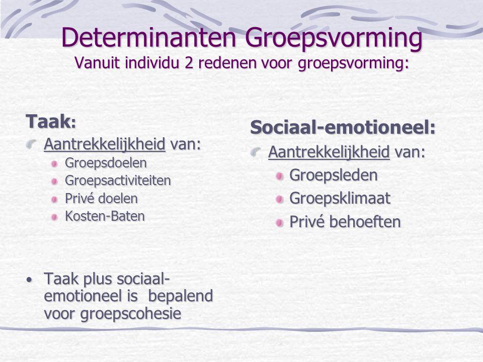 Determinanten Groepsvorming Vanuit individu 2 redenen voor groepsvorming: Taak : Aantrekkelijkheid van: GroepsdoelenGroepsactiviteiten Privé doelen Ko