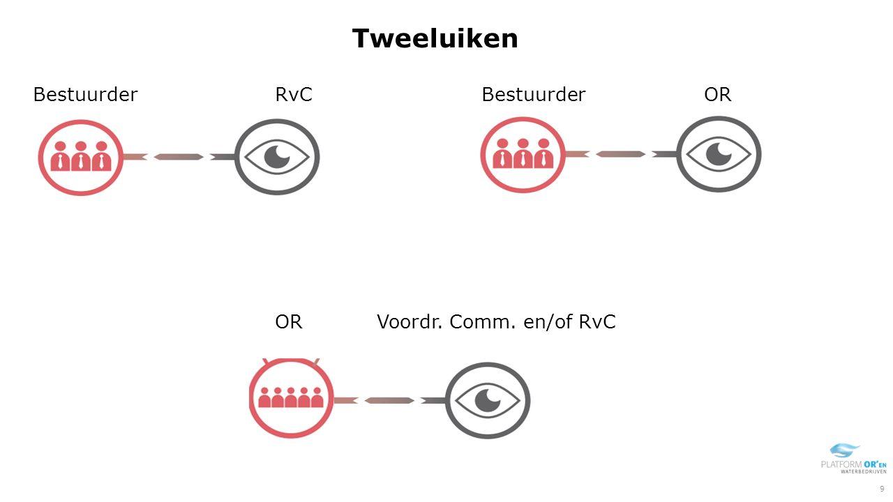 Bestuurder RvC Tweeluiken Bestuurder OR Voordr. Comm. en/of RvC 9