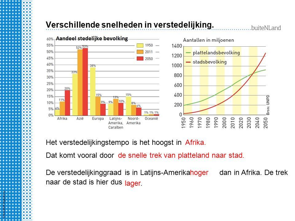 Verschillende snelheden in verstedelijking. Het verstedelijkingstempo is het hoogst inAfrika. Dat komt vooral doorde snelle trek van platteland naar s
