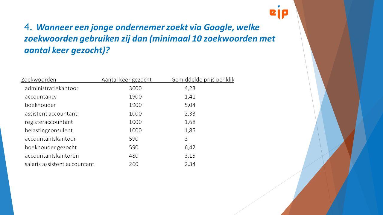 4. Wanneer een jonge ondernemer zoekt via Google, welke zoekwoorden gebruiken zij dan (minimaal 10 zoekwoorden met aantal keer gezocht)?