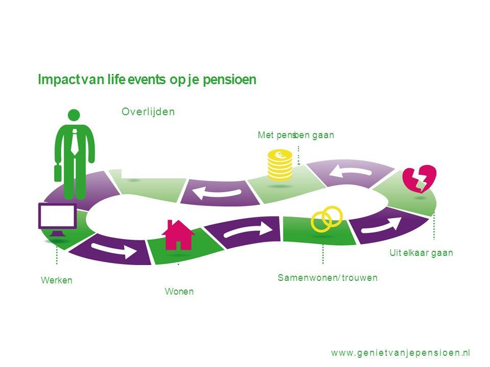 Impact van life events op je pensioen Overlijden Met pensioen gaan........ Uit elkaar gaan Samenwonen/ trouwen Werken Wonen