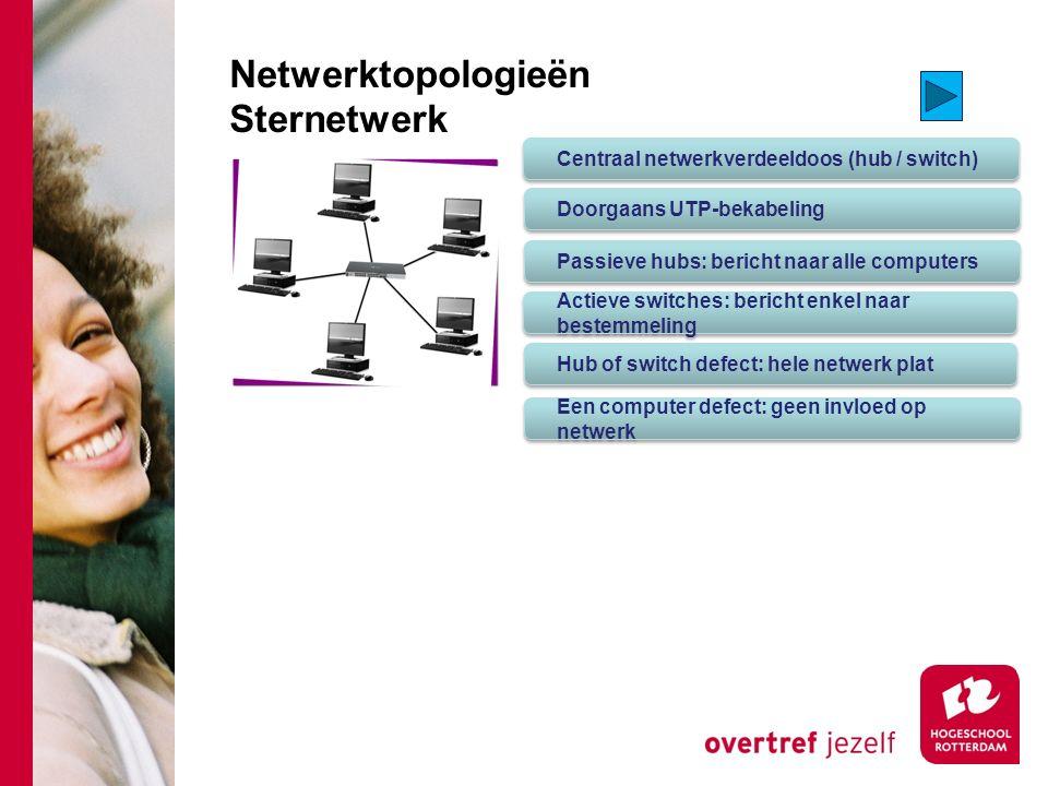 Netwerktopologieën Sternetwerk Centraal netwerkverdeeldoos (hub / switch) Doorgaans UTP-bekabeling Passieve hubs: bericht naar alle computers Actieve switches: bericht enkel naar bestemmeling Hub of switch defect: hele netwerk plat Een computer defect: geen invloed op netwerk