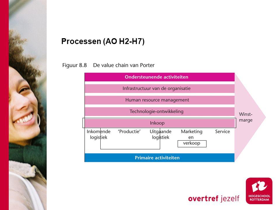 Processen (AO H2-H7)