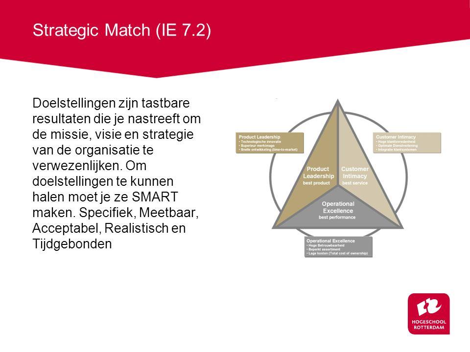 Strategic Match (IE 7.2) Doelstellingen zijn tastbare resultaten die je nastreeft om de missie, visie en strategie van de organisatie te verwezenlijken.