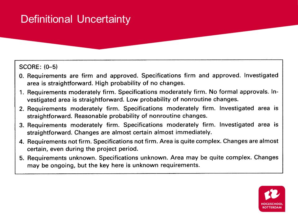 Definitional Uncertainty