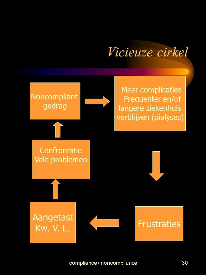 compliance / noncompliance30 Vicieuze cirkel Noncompliant gedrag -Meer complicaties - Frequenter en/of langere ziekenhuis verblijven (dialyses) Frustr