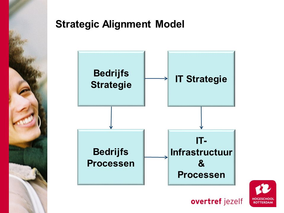 Strategic Alignment Model Bedrijfs Strategie IT Strategie Bedrijfs Processen IT- Infrastructuur & Processen