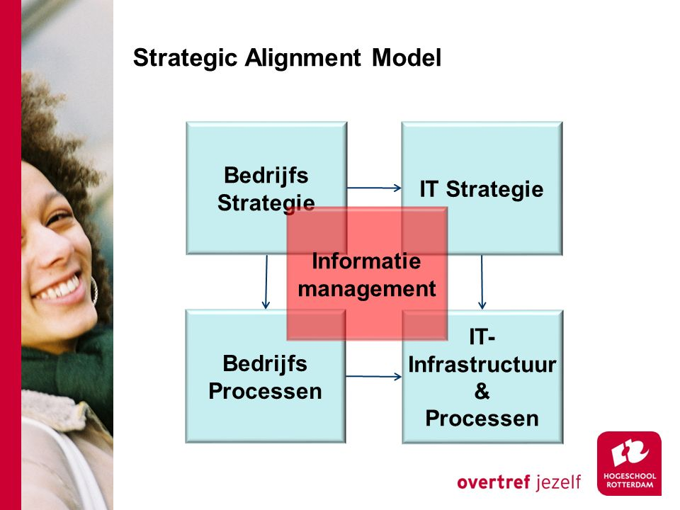Strategic Alignment Model Bedrijfs Strategie IT Strategie Bedrijfs Processen IT- Infrastructuur & Processen Informatie management
