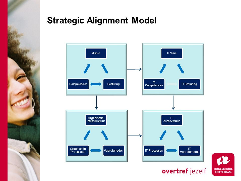Strategic Alignment Model MissieBesturingCompetenciesIT VisieIT Besturing IT Competencies IT Architectuur IT Vaardigheden IT Processen Organisatie Infrastructuur Vaardigheden Organisatie Processen