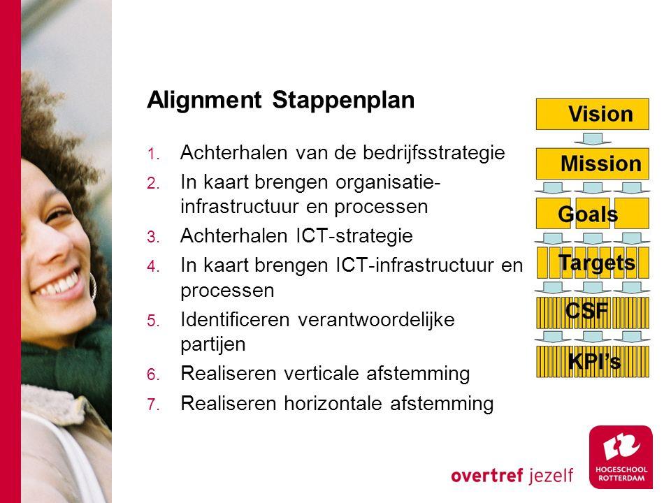 Alignment Stappenplan 1. Achterhalen van de bedrijfsstrategie 2. In kaart brengen organisatie- infrastructuur en processen 3. Achterhalen ICT-strategi