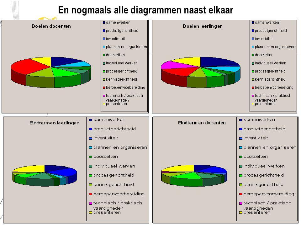 Conclusies  Nog zeer preliminary research, dus:…  Maar die rol van die docent…