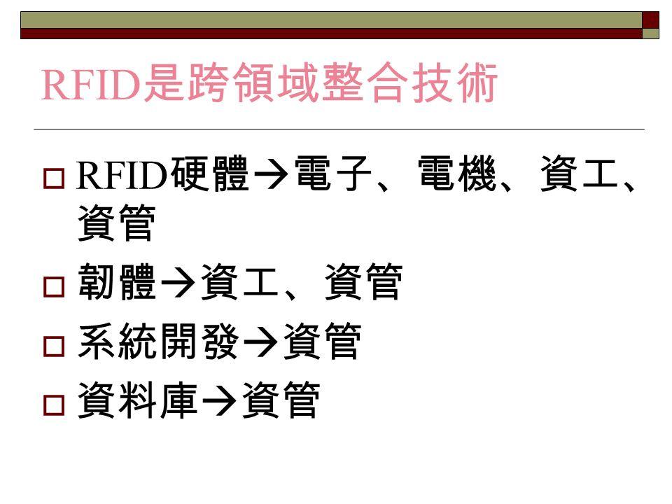  RFID 硬體  電子、電機、資工、 資管  韌體  資工、資管  系統開發  資管  資料庫  資管 RFID 是跨領域整合技術