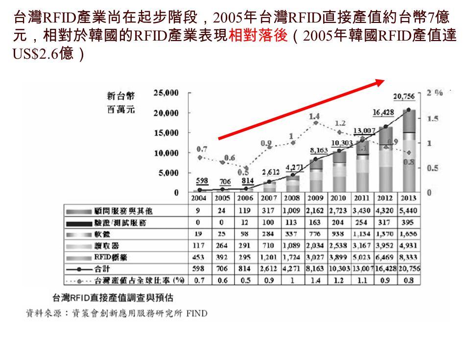 台灣 RFID 產業尚在起步階段, 2005 年台灣 RFID 直接產值約台幣 7 億 元,相對於韓國的 RFID 產業表現相對落後( 2005 年韓國 RFID 產值達 US$2.6 億)