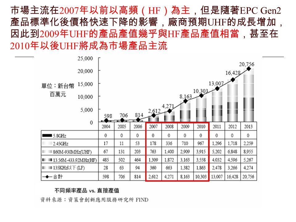 市場主流在 2007 年以前以高頻( HF )為主,但是隨著 EPC Gen2 產品標準化後價格快速下降的影響,廠商預期 UHF 的成長增加, 因此到 2009 年 UHF 的產品產值幾乎與 HF 產品產值相當,甚至在 2010 年以後 UHF 將成為市場產品主流