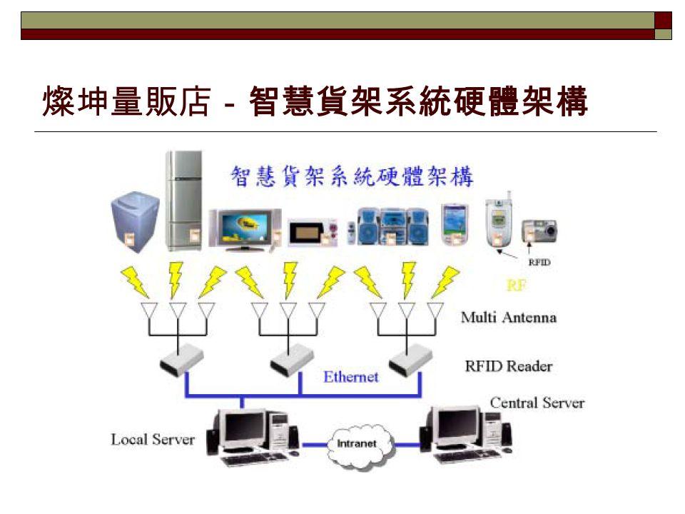 燦坤量販店-智慧貨架系統硬體架構
